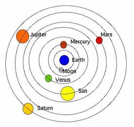 Claudius Ptolemy - Theories on the Nature of the Solar System