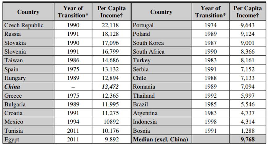 Bảng Thu nhập bình quân đầu người và năm chuyển đổi của các chế độ độc tài