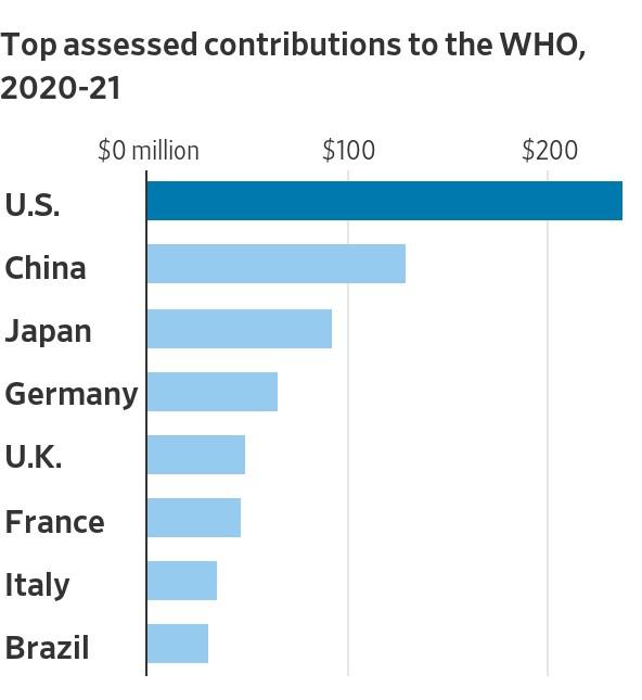 Những nước đóng phí thành viên bắt buộc nhiều nhất cho WHO năm 2020-2021. Ảnh: WSJ.