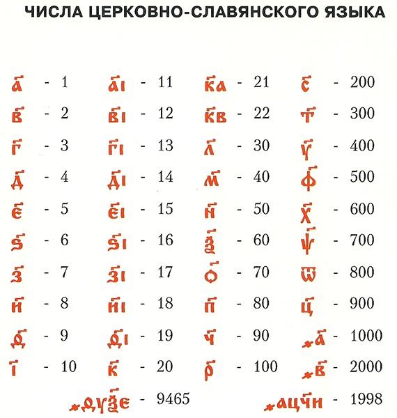 цифры в картинках русский перевод что изобразил