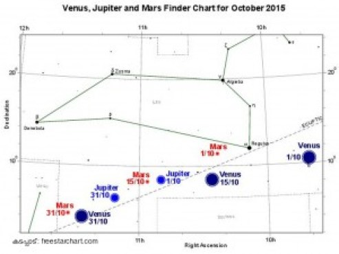 Jupiter_Mars_Venus_Oct2015_Finder_Chart