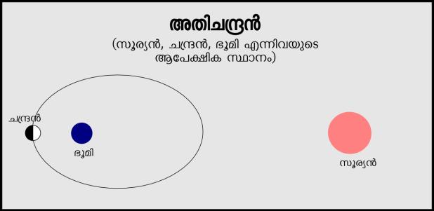 earth-sun-moon-position-on-super-moon