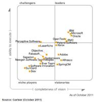 Enterprise Content Management: Gartner Magic Quadrant 2011