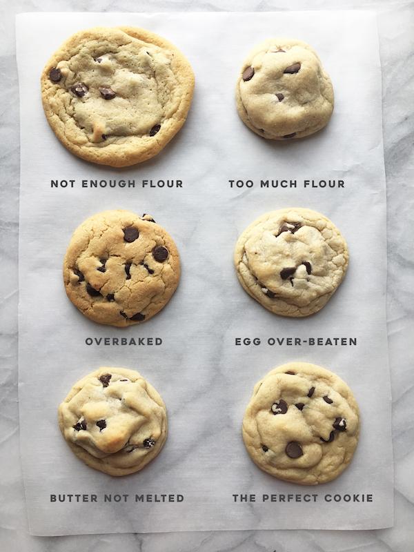 Cookie com gotas de chocolate resultados
