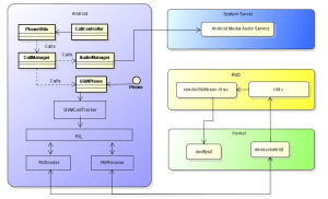 Study on Android telephony architecture | lucasfe's