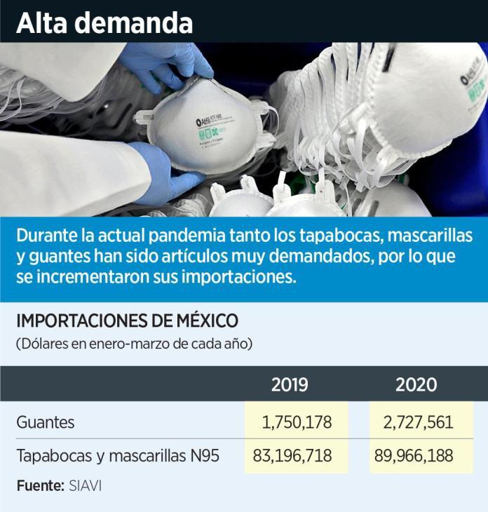 importaciones de material médico