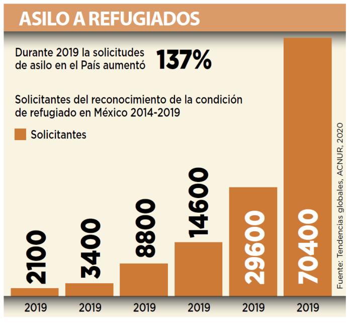 Repunta 137 por ciento petición de asilo