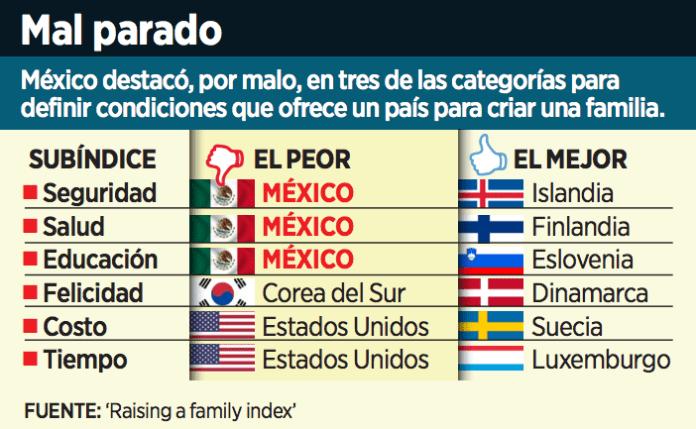 Salud, Educación, Seguridad, Felicidad y Tiempo, variables donde México sale reprobado.