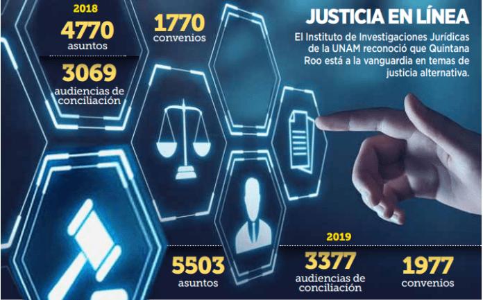 A la vanguardia Quintana Roo en justicia digital