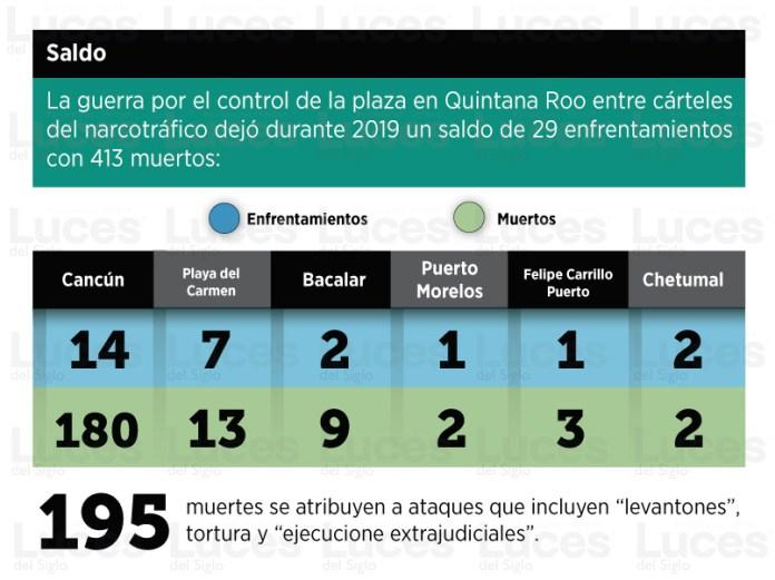Deja guerra de cárteles 413 muertos en el estado