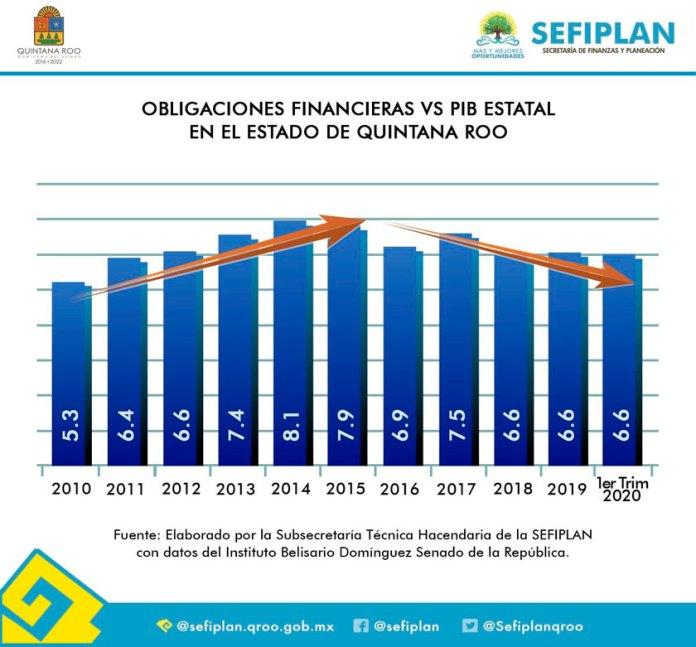 Destacan estabilidad en deuda de Quintana Roo