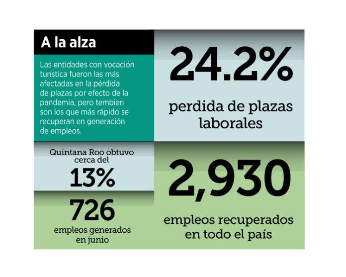 Ubican a Quintana Roo en el top de recuperación de empleos