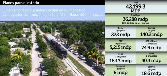 Contemplan 42 mil mdp para proyectos federales