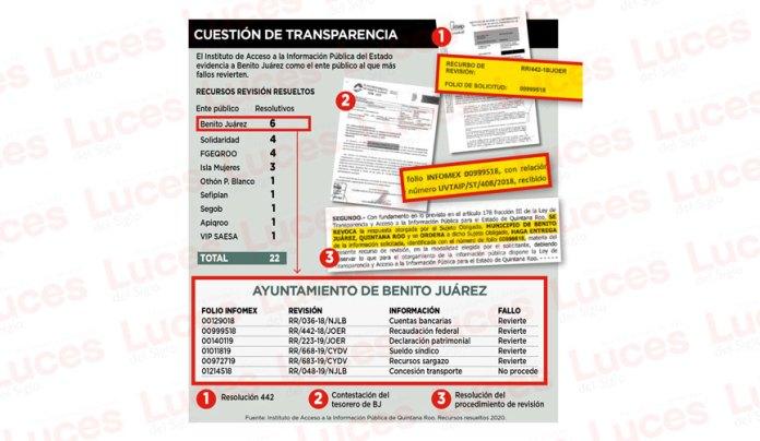 Revierte opacidad de Benito Juárez Instituto de Transparencia