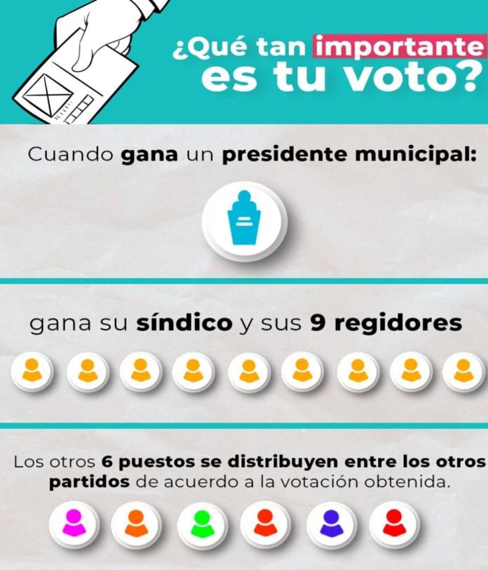 Exhorta Regidor 16 a ejercer voto bien informado en BJ