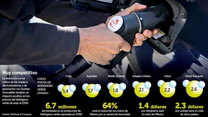 Alientan en México el hidrógeno verde