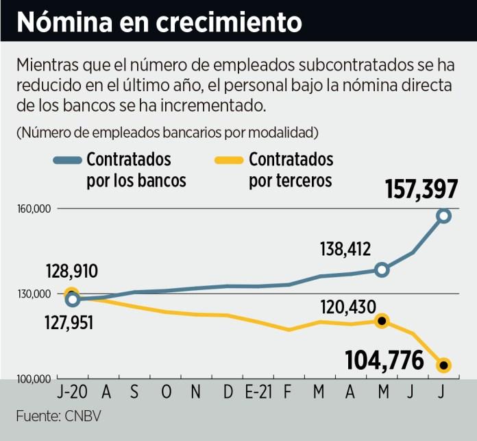 Absorben bancos al 19% de subcontratados
