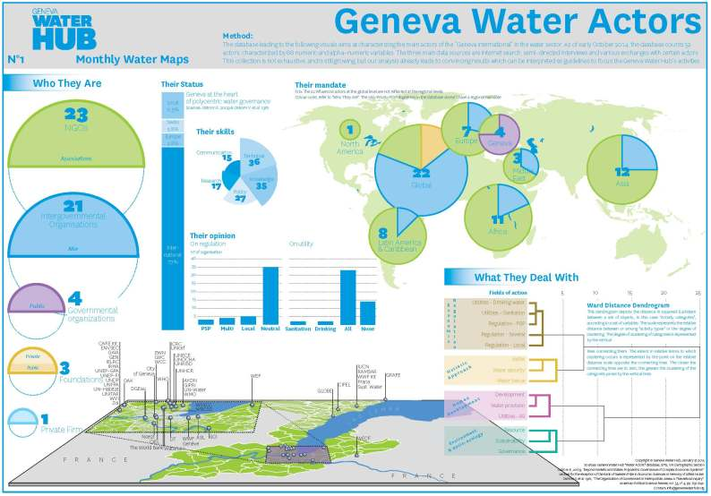 Geneva Water Hub actors