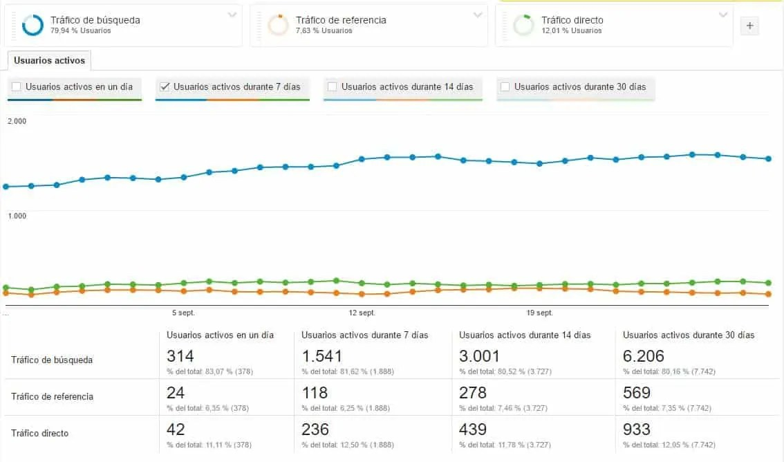 usuarios-activos-semana-google-analytics