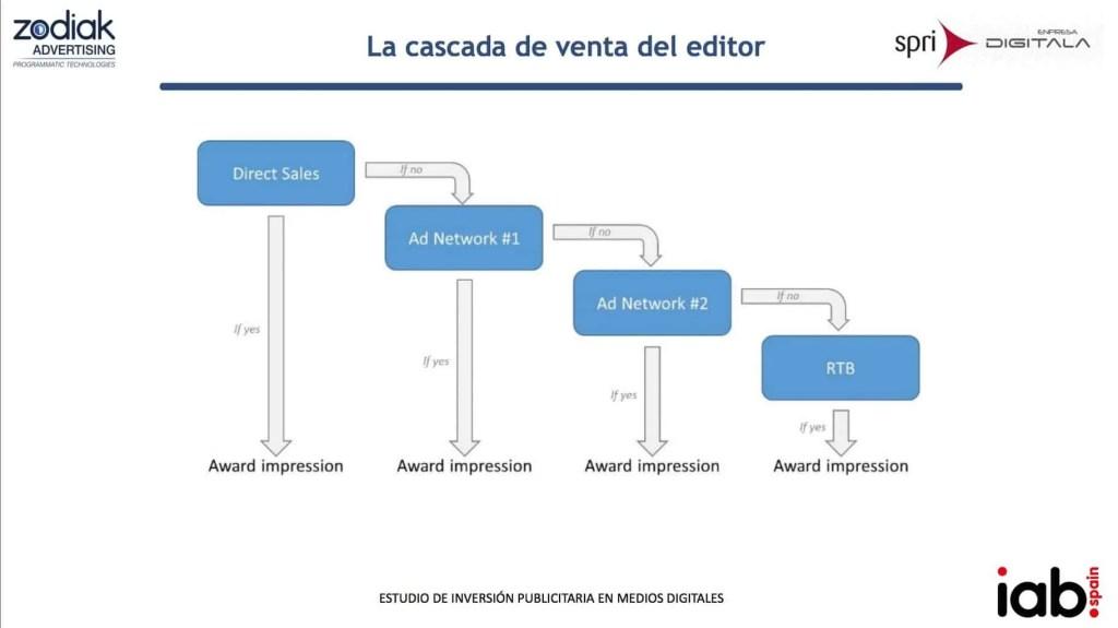 rtb-cascada-venta-editor-medio-online