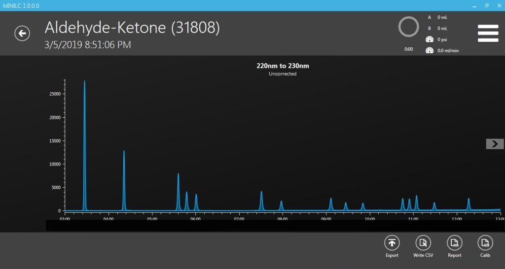 Aldehydes / Ketones Standard