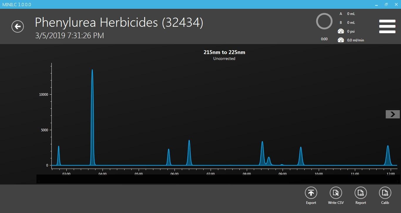 Herbicides Standard