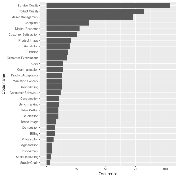 Frequencies of topics in IWA literature