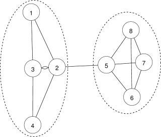 Example of a network with two communities