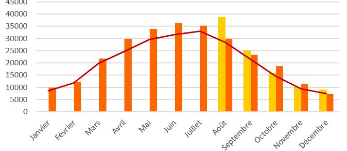 Courbe de production de la centrale Lucisol 104 en 2016 - 20107