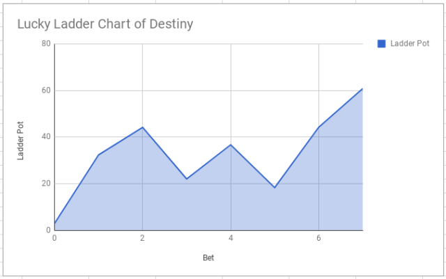 Lucky Ladder Chart of Destiny Nov