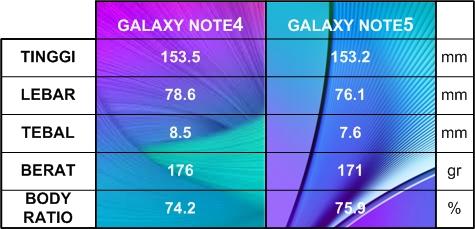 Pebandingan Dimensi Galaxy Note4 dan Note5