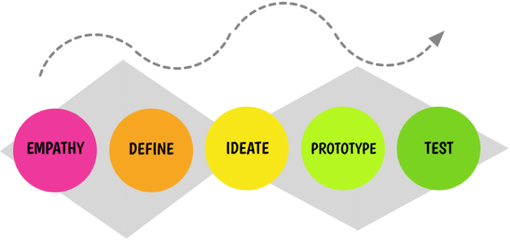 LucyInTheScrum_DesignThinking