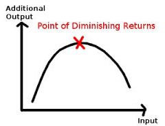diminishing returns