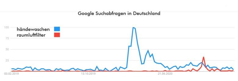 lufthygiene google händewaschen