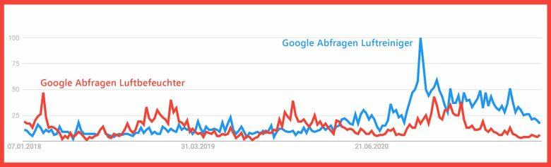 Lufthygiene Google Abfragen