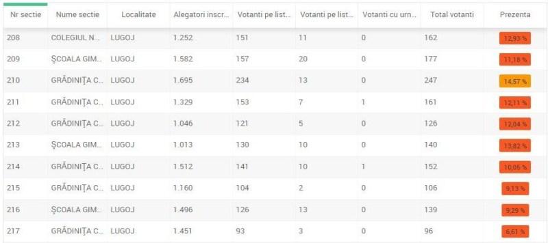 Lugoj Expres Referendum 2018: Prezența la urne, duminică, la ora 13, în Lugoj - 10,85% votare urne revizuirea Constituției referendum prezența la vot Lugoj