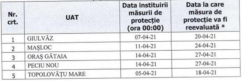 Lugoj Expres Restricții de weekend, încă 14 zile, la Lugoj Timiș restricții Lugoj restricții de weekend rata de infectare măsuri de protecție magazine închise Lugoj Comitetul Județean pentru Situații de Urgență circulație restricționată
