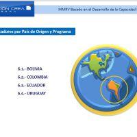 Modelo Migratorio de Retorno Voluntario Basado en el Desarrollo de Capacidades Empresariales
