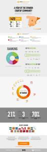 spain-startup-map-infographic-investors-entrepreneurship-jan2014-1-1