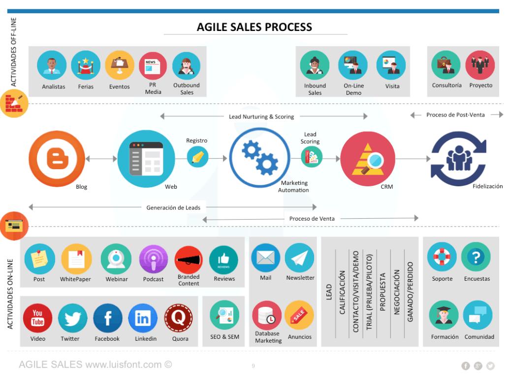 Agile Sales Proceso