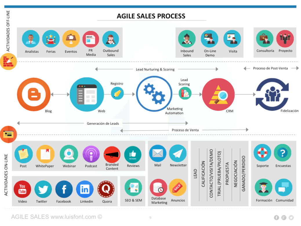 agile-sales-proceso1-1-1038x779