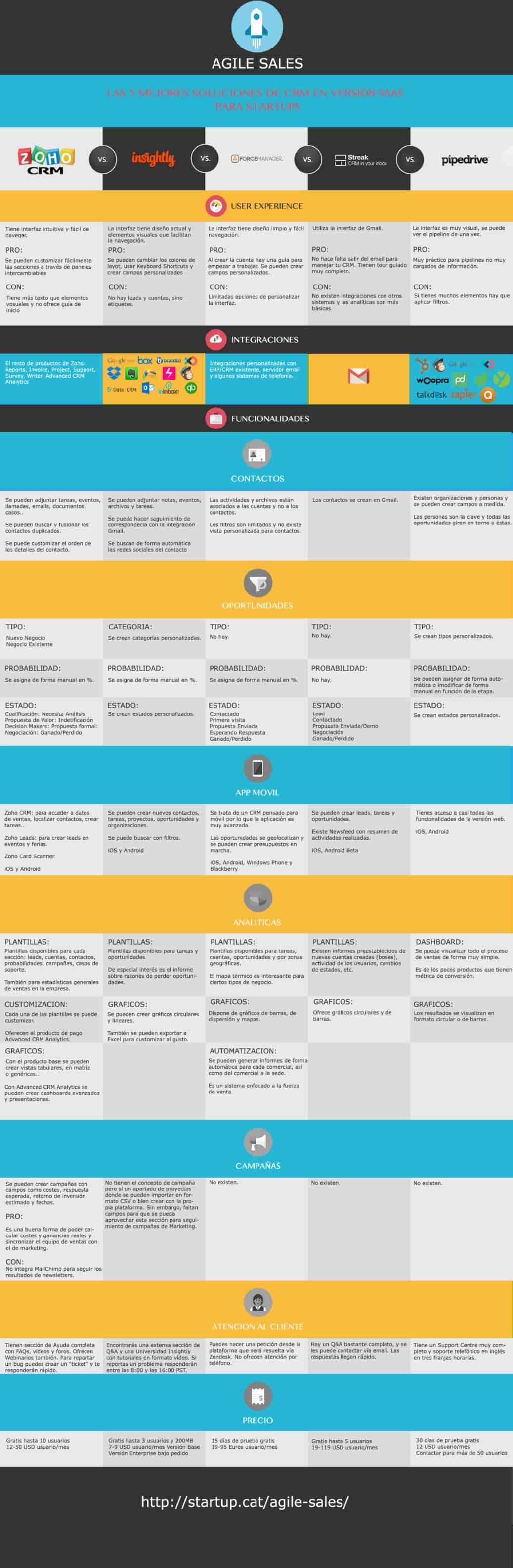 infografia-crm-agile-sales-v2-5-1038x3169