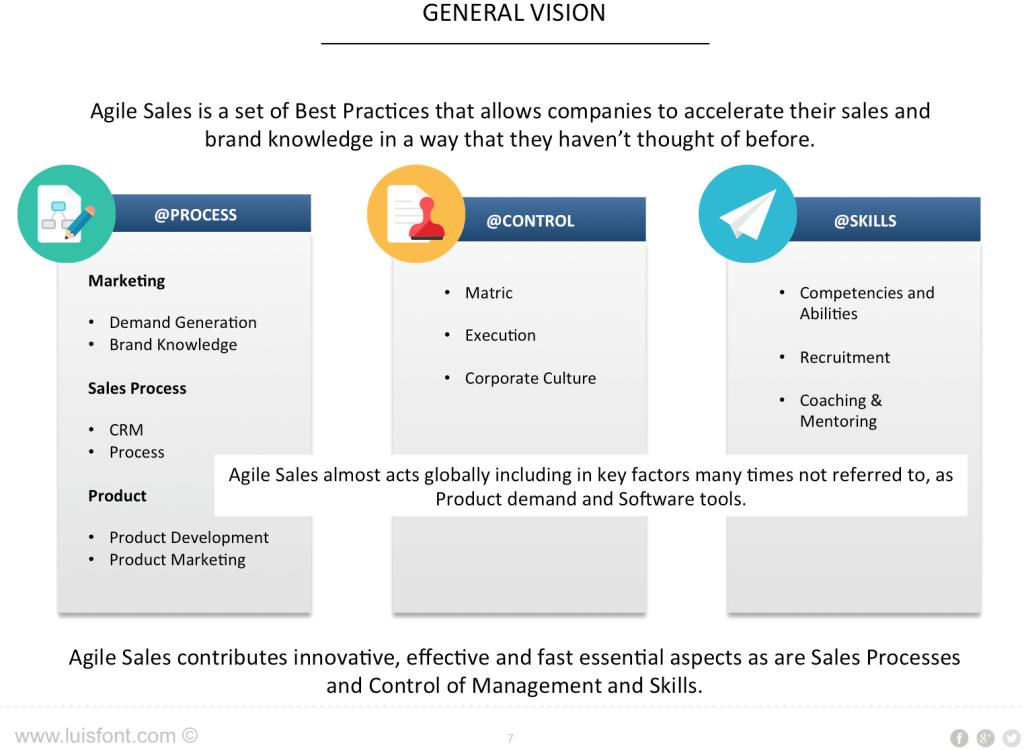 Metodología Agile Sales | Luis Font