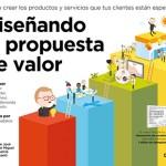 Diseñando la propuesta de valor (libros para el verano 1)