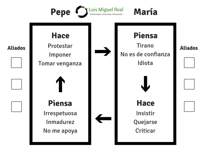 Diagrama Escalamiento