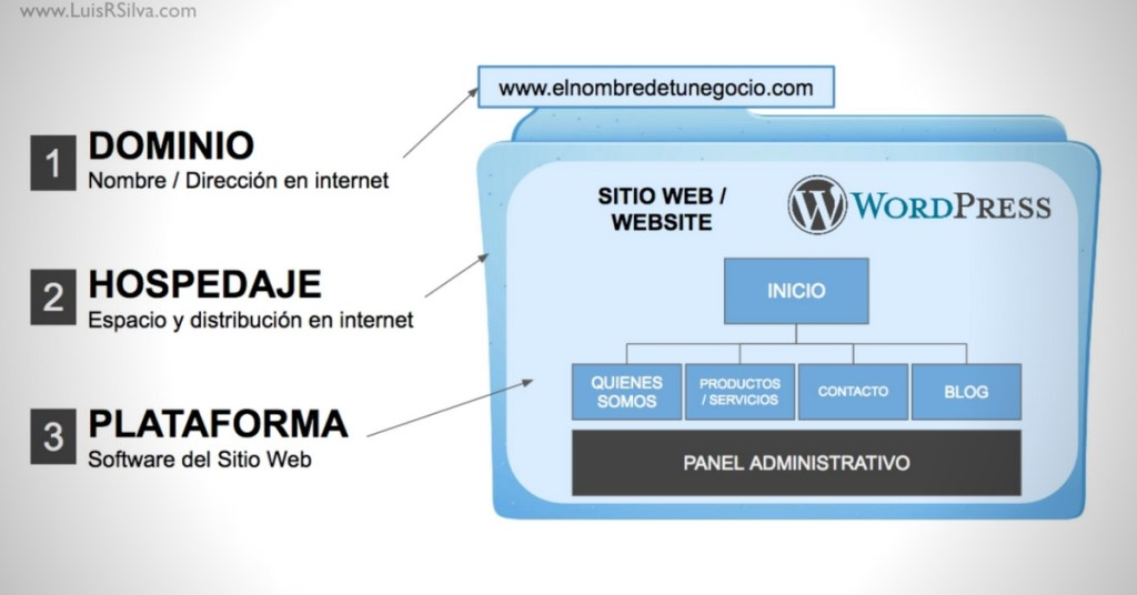 Los 3 servicios básicos para crear una página web