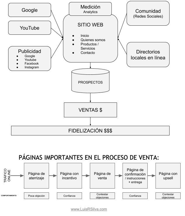 Estructura del marketing online