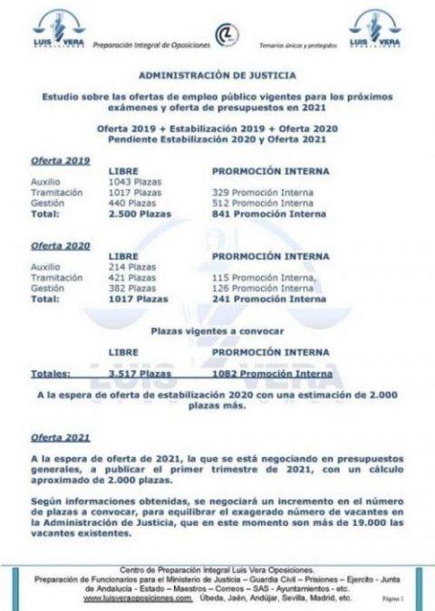 JUSTICIA.- Estudio sobre las ofertas de plazas existentes y la previsión de las próximas convocatorias.