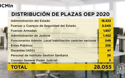 OFERTA DE EMPLEO PUBLICO 2020.  Suma un total de 28055 Plazas.