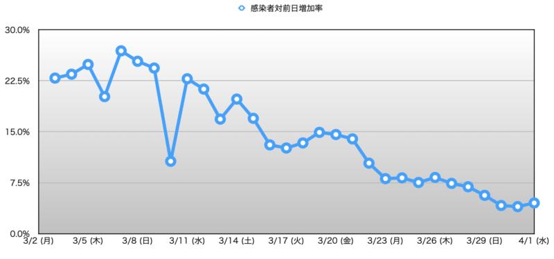 20200401_イタリアコロナウィルス_増加率